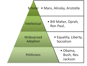 Pyramid of Social Change, Hayek